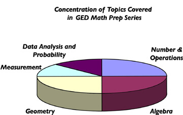 4 Favorite GED Math Hacks that will speed you up! 4Tests com