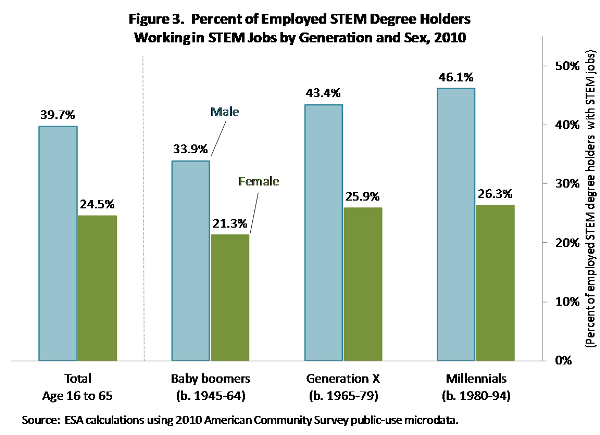 STEM Degrees May Not Be As Valuable As You Think