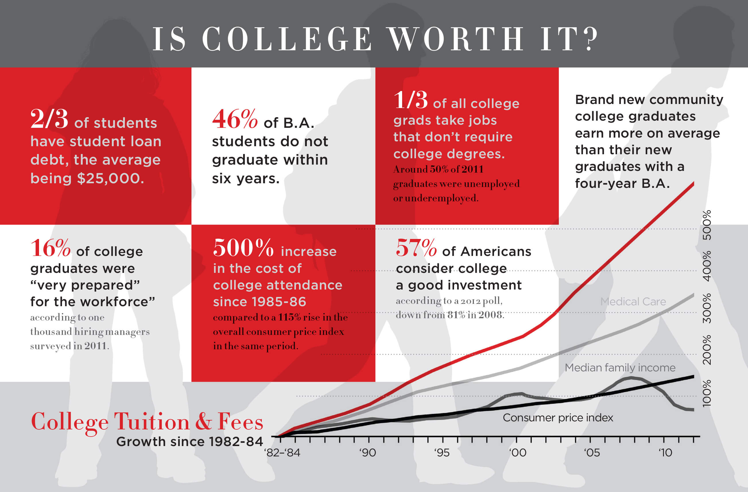 College Worth It? Yes, But Keep These Factors In Mind